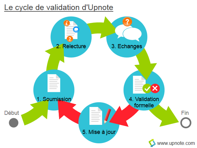 Upnote - Le cycle de validation des documents à valeur ajoutée